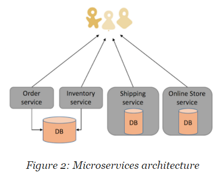 Configuration management and orchestration microservices for Online architectural services