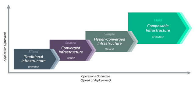 hpe_synergy_composable_infrastructure
