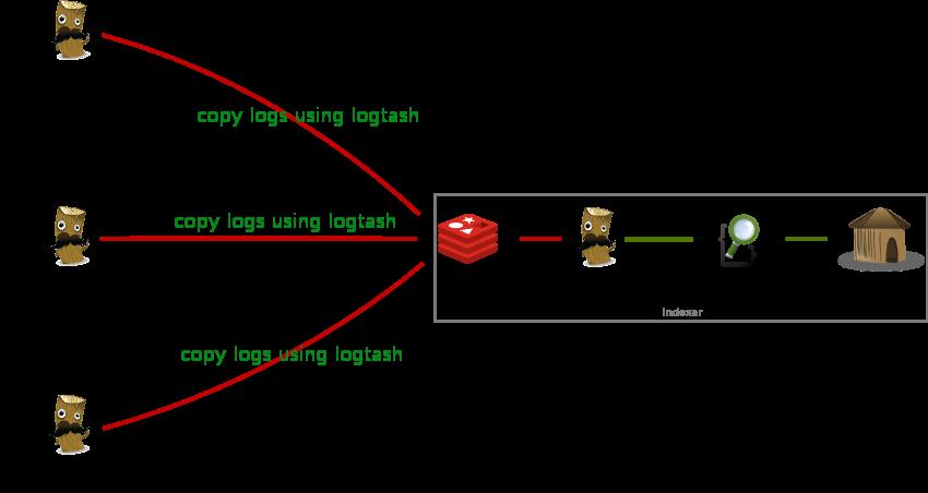 Elasticsearch, Graylog, Syslog ng - Awesome Tech