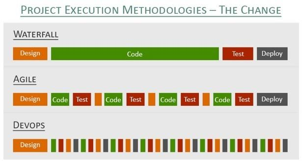 poject_execution_methodologies_the_change