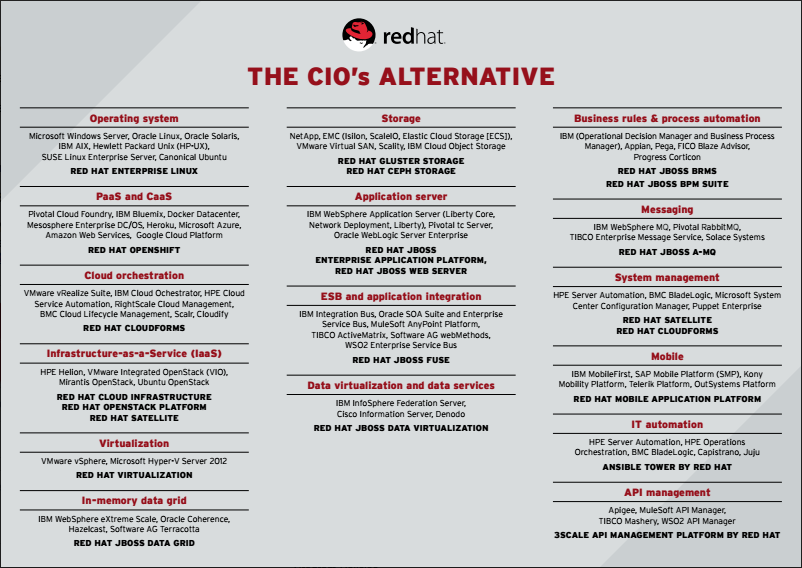 redhat_cio_alternative