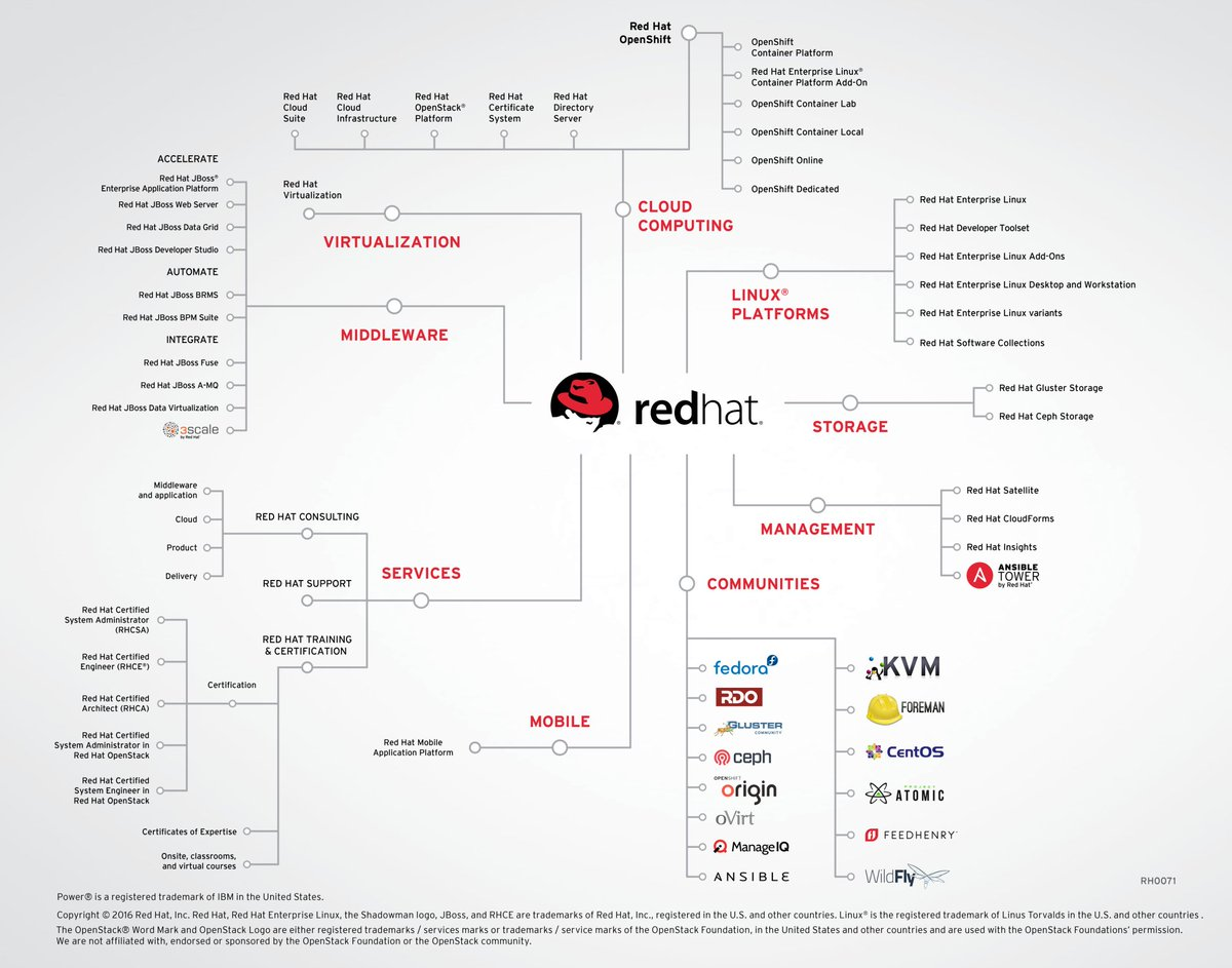 redhat_techs_visual_maps
