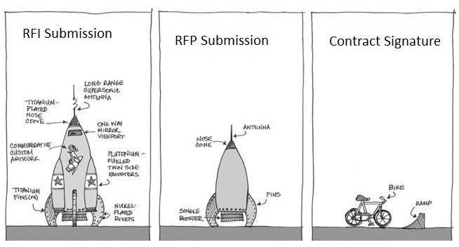 rfi_rfp_contract